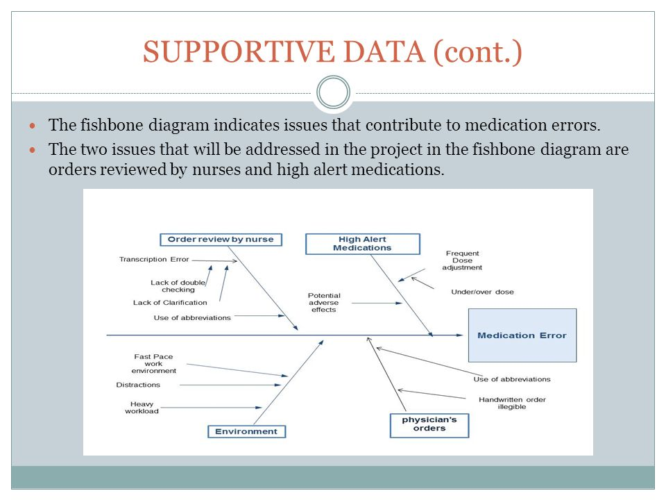University of san francisco n653 internship clinical nurse leader the fishbone diagram indicates issues that contribute to medication errors ccuart Choice Image