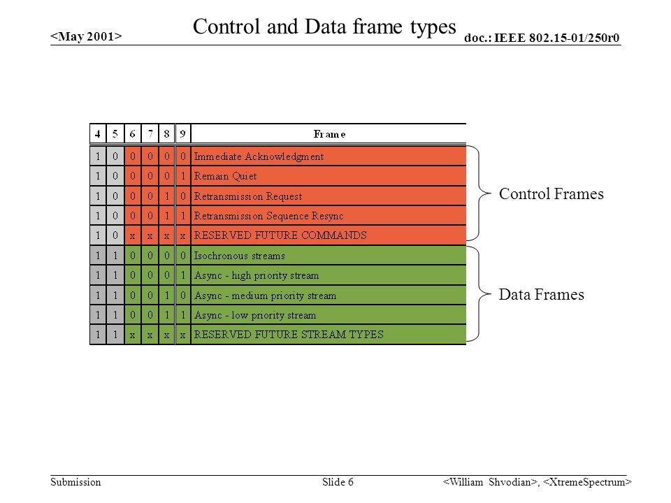 doc.: IEEE /250r0 Submission, Slide 6 Control and Data frame types Control Frames Data Frames
