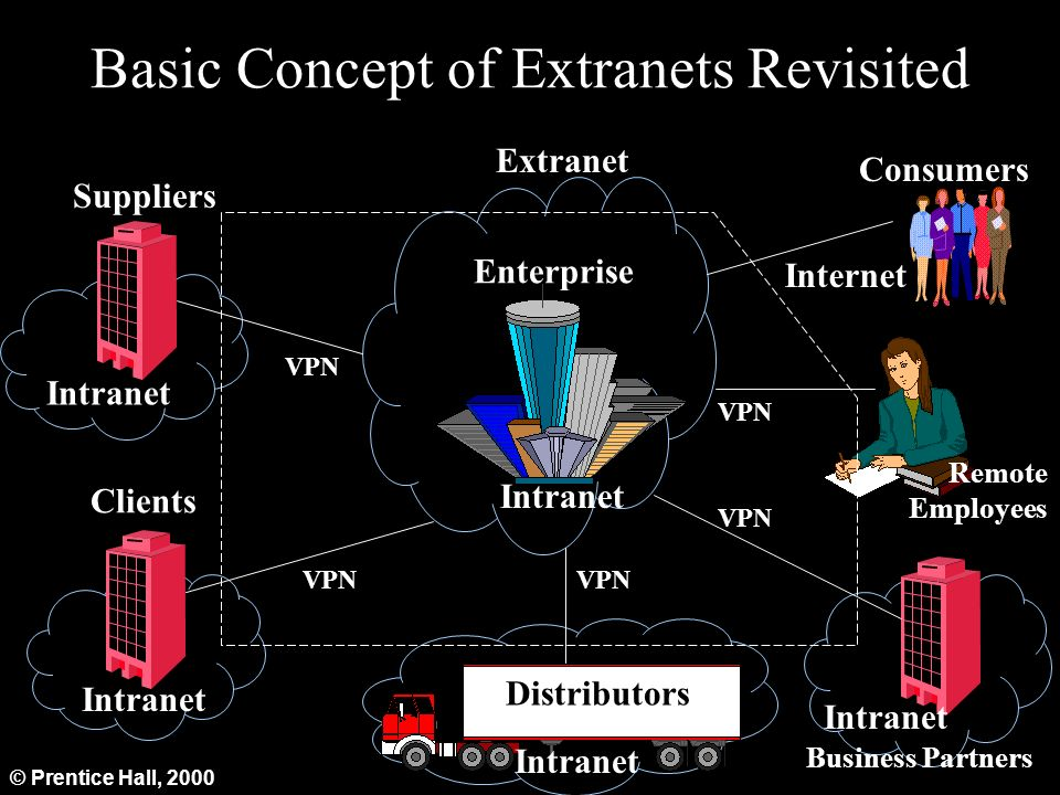 difference between internet intranet extranet