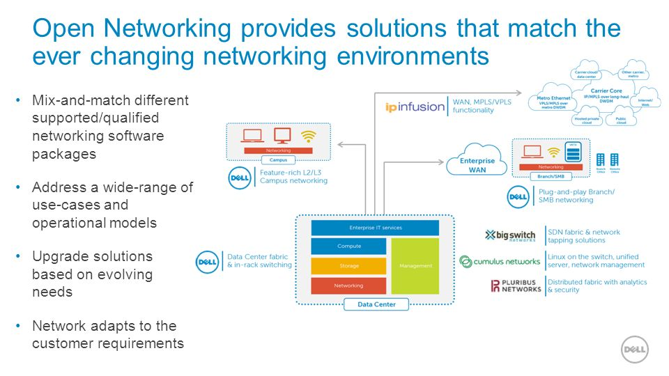 1 Software for the Open Networking Era April 2016 Dell