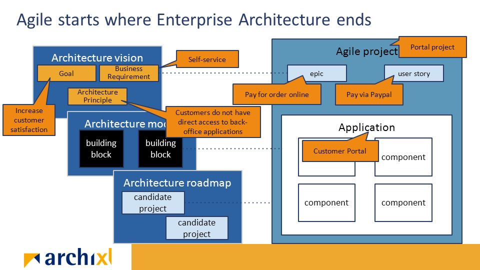 Agile togaf and enterprise architecture will they blend 18 architecture vision architecture maxwellsz