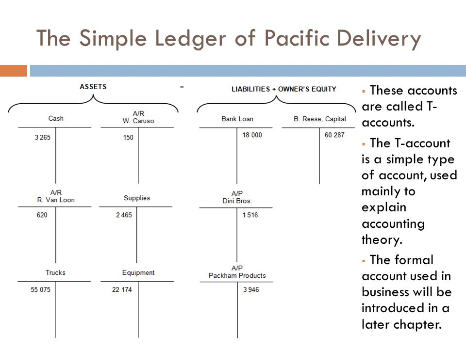 baf3m1 the simple ledger chapter 4 section 4 1 ledger accounts
