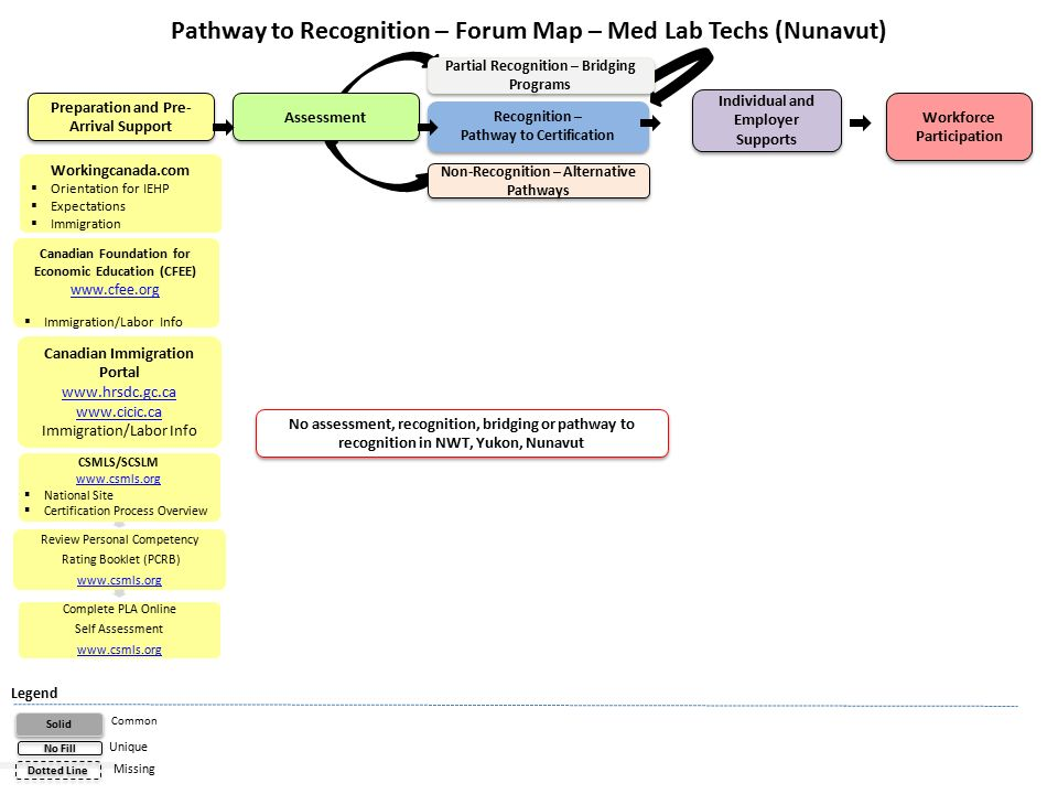 Workforce Participation Recognition Pathway To Certification