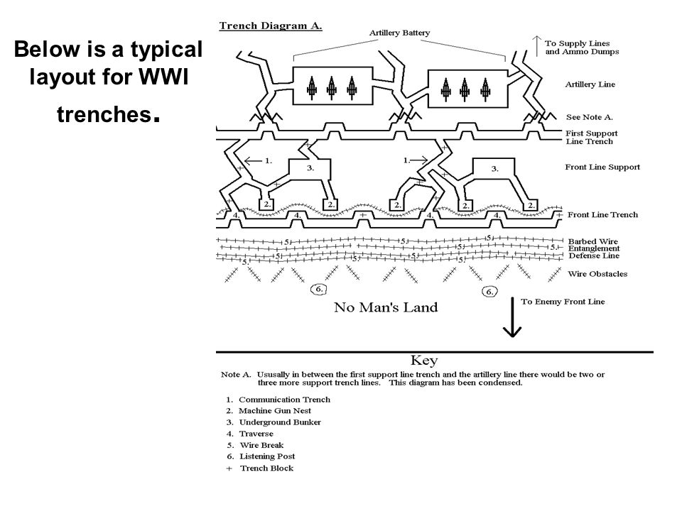 Incredible Trenches Early In 1914 Both Sides Realized That They Would Have To Wiring Cloud Oideiuggs Outletorg