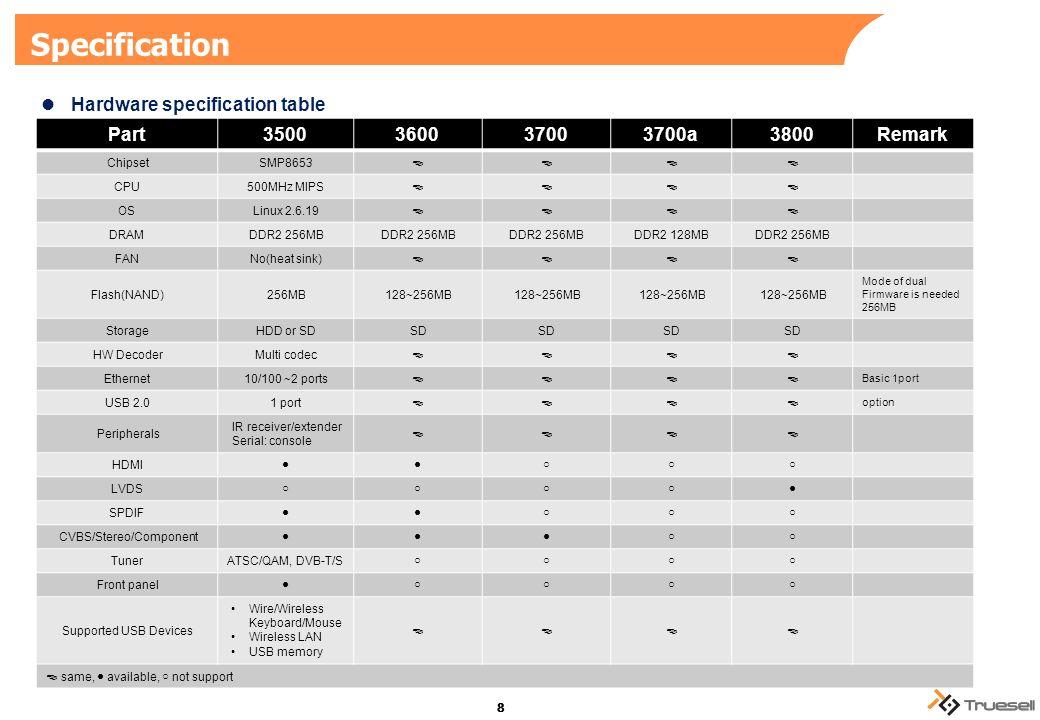 We make a true-seller  Copyright ⓒ 2008~2011 by Truesell Inc  No