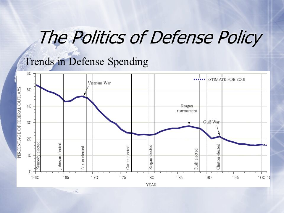 The Politics of Defense Policy Trends in Defense Spending