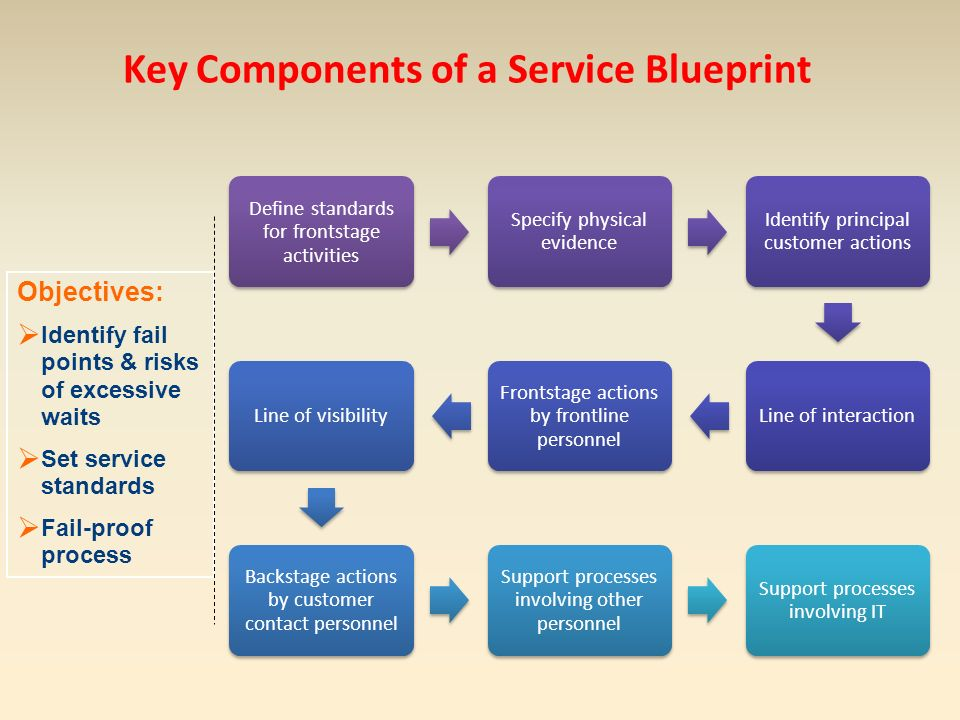 Service and relationship marketing module3 chapter8 designing 8 key components malvernweather Images