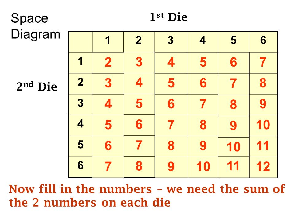 Probability 2 Compound Probability Now Lets Consider The