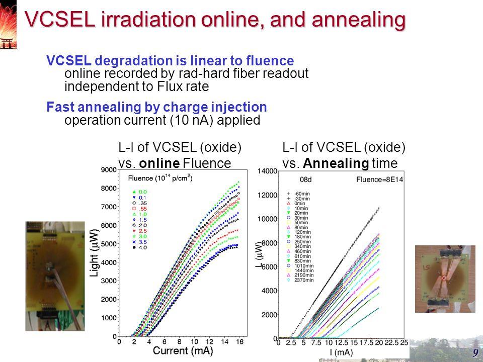 S Hou, Academia Sinica Taiwan  2Outline Optical links for
