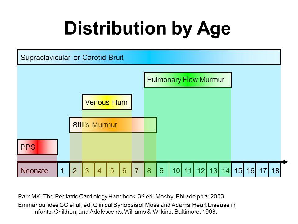 Innocent murmurs 1.Still's murmur 2.Pulmonary flow murmur 3.Venous hum 4