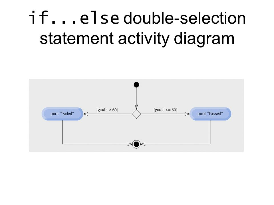 Chapter 04 Control Statements Part Ii Objectives In This Part You Will Learn If Else Double Selection Statement While Repetition Statement Ppt Download
