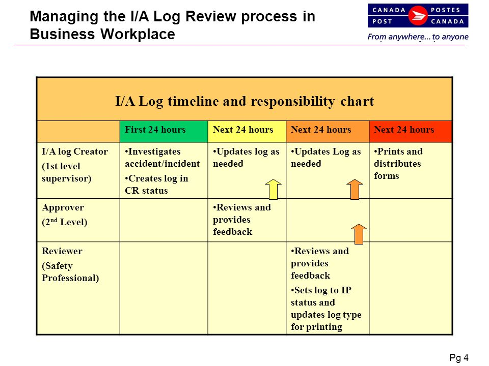 """Environment, Health and Safety """" Managing the I/A Log Review"""