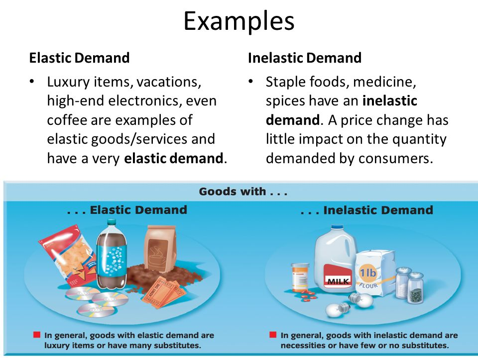 Chapter 7 The Demand Curve And Elasticity Of Demand Ppt Download