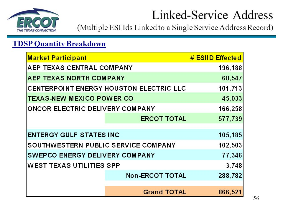 1 Update from ERCOT Retail Market Services to RMS March 18, ppt download