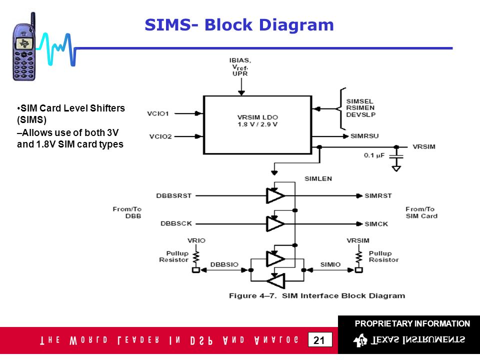 Sim Card Block Diagram Electrical Wiring Diagrams