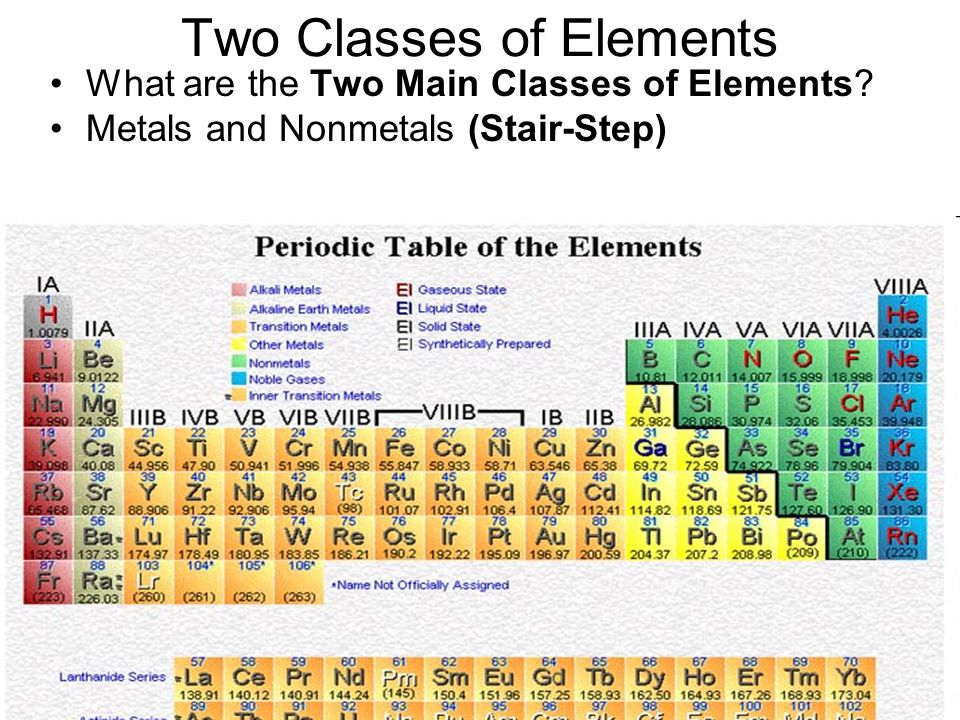 Unit one notes 1 unit one two classes of elements periodic table 4 two urtaz Image collections