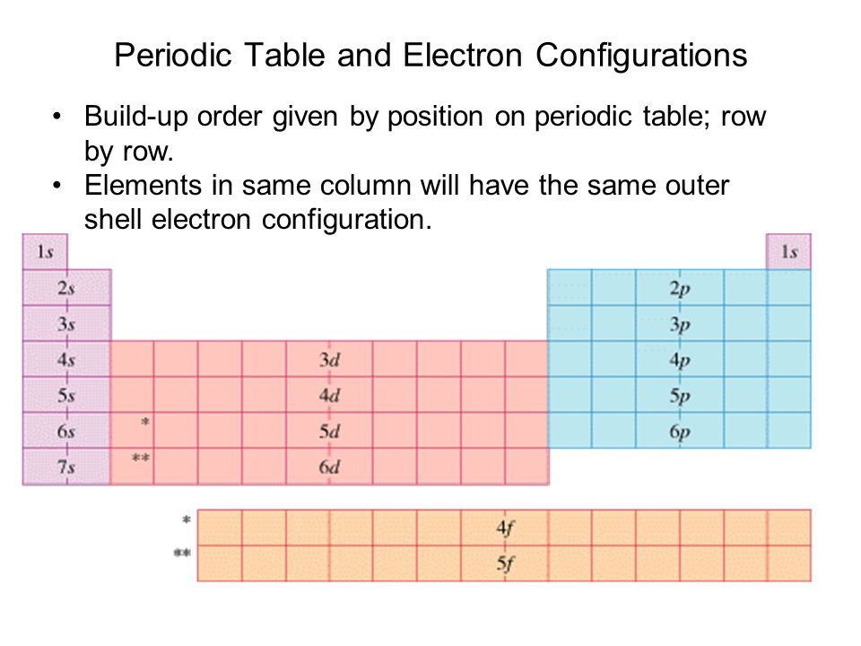 Atoms Periodic Table And Electron Configurations Build Up Order