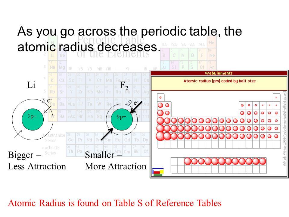 As You Go Across The Periodic Table, The Atomic Radius Decreases.