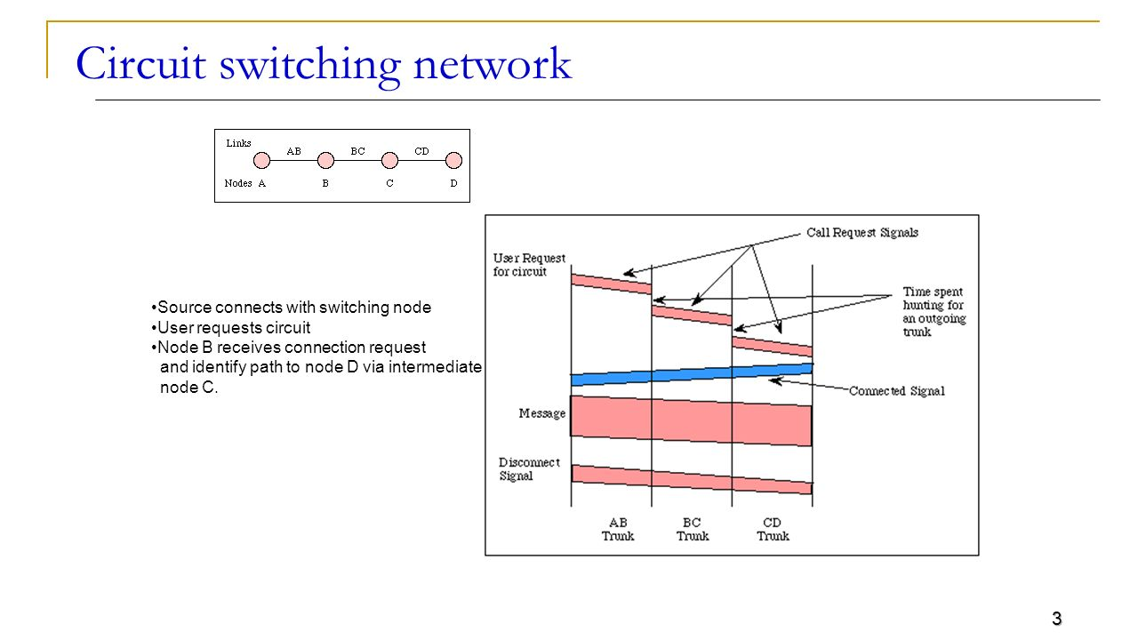 1 Lecture 21 Evolution Of Internet 2 Circuit Switching Network Telephone Circuits 3 Source Connects With Node User Requests B Receives Connection Request And Identify Path To D Via