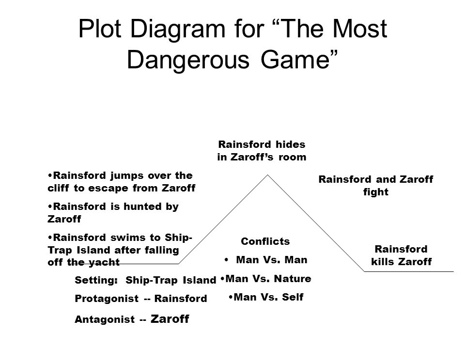 The Most Dangerous Game By Richard Connell Lets Read This Story