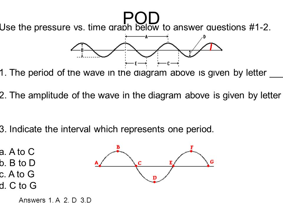 Waves And Sound Pod Use The Pressure Vs Time Graph Below To Answer