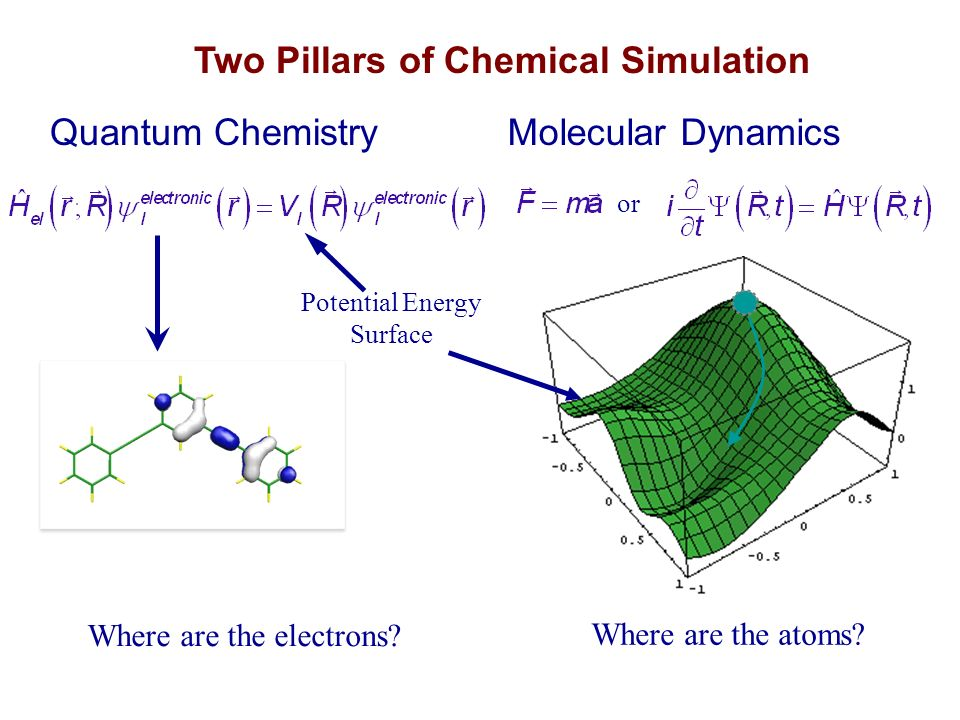 quantum chemistry and first principles molecular dynamics on gpus