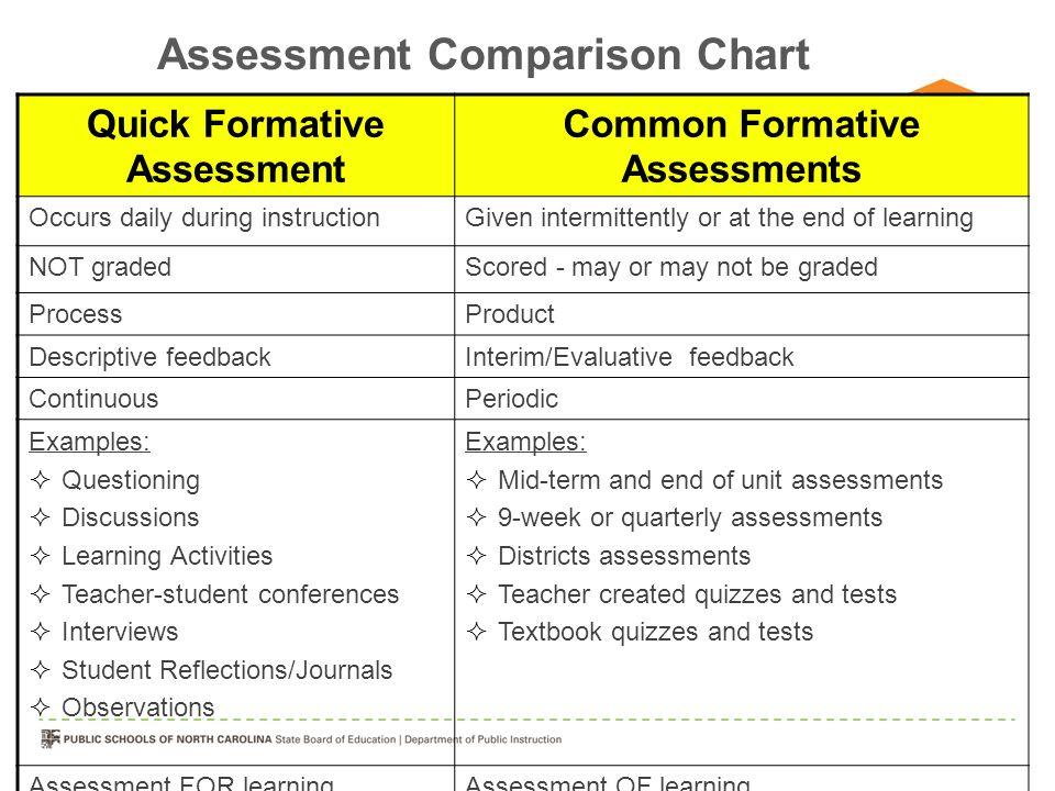 10 Essment Comparison Chart
