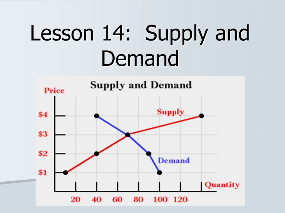 Lesson 14: Supply and Demand  Objectives Give real-world examples of