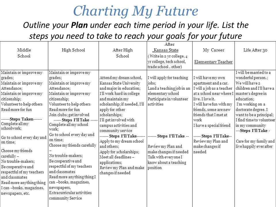 7 charting