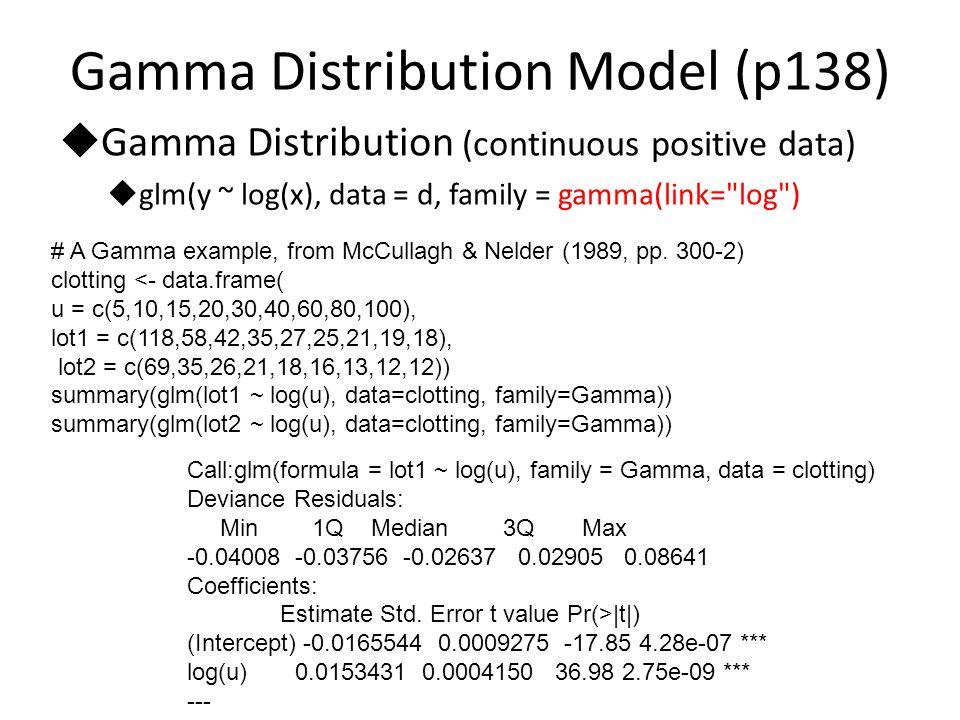 glm generalized linear models 12 gamma distribution publicscrutiny Choice Image