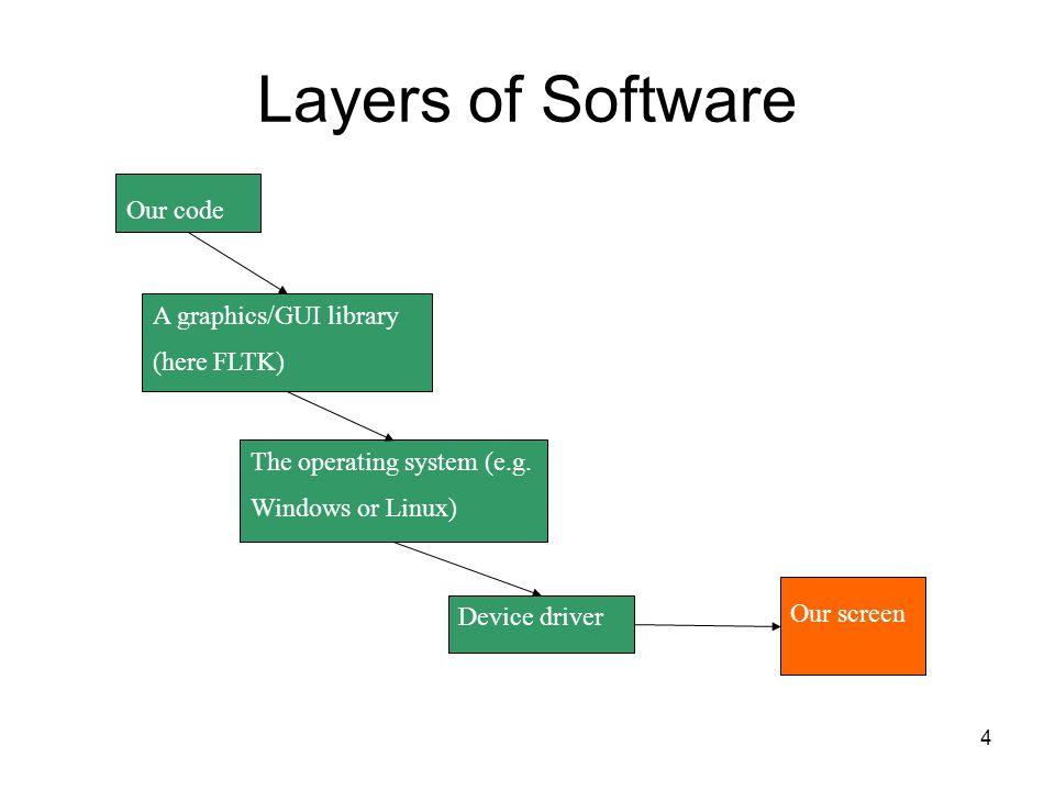 1 Chapter 12 GUI C/C++ Language Programming Wanxiang Che
