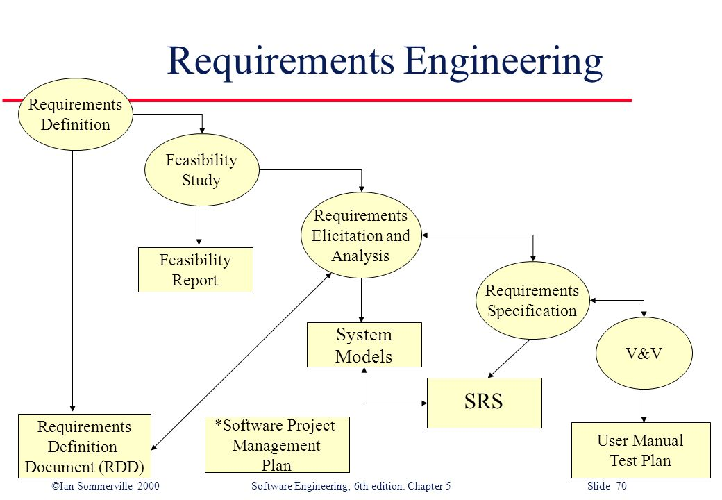 Ian sommerville 2000 software engineering 6th edition chapter 5 ian sommerville 2000 software engineering 6th edition ccuart Images