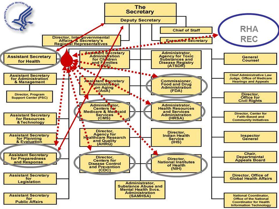5 Os Hhs Org Chart Rha Rec