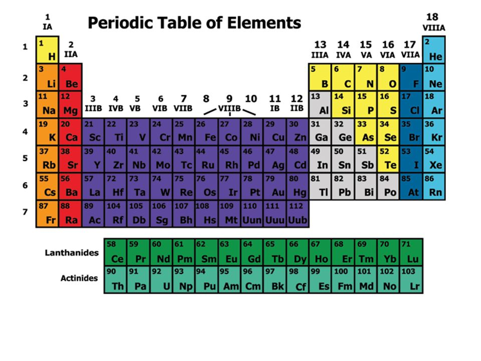 The modern periodic table elements arranged in order of increasing 4 elements are arranged vertically into groups horizontally into periods urtaz Image collections
