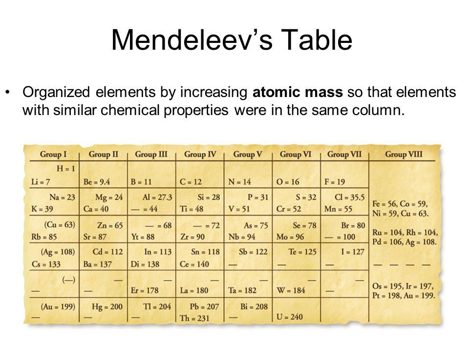 Mendeleev the periodic table increasing atomic mass similar 3 mendeleevs table organized elements by increasing atomic mass so that elements with similar chemical properties were in the same column urtaz Gallery