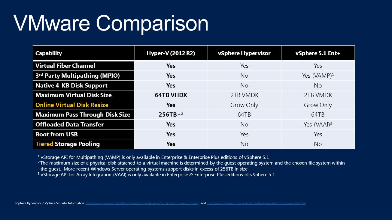 June 2008 Hyper-V introduced in Windows Server 2008 October