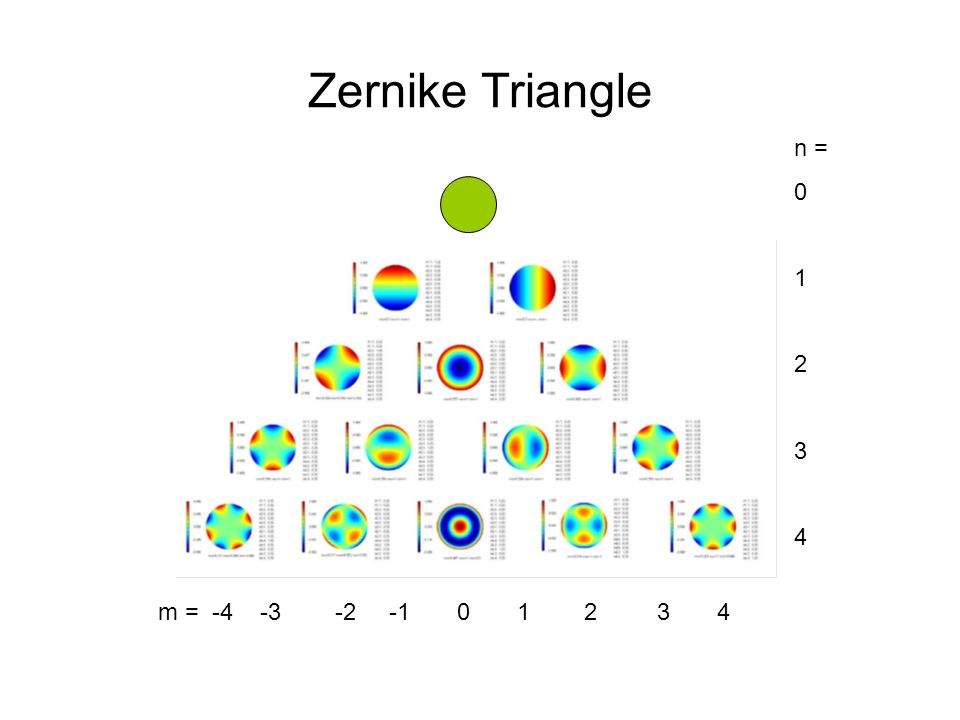 Zernike polynomials Why does anyone care about Zernike