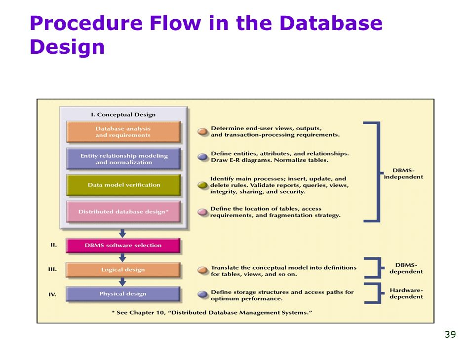 physical database design lecture exampl This course covers database design and the use of databases in applications, with a short introduction to the internals of relational database engines it includes extensive coverage of the relational model, relational algebra, and sql.