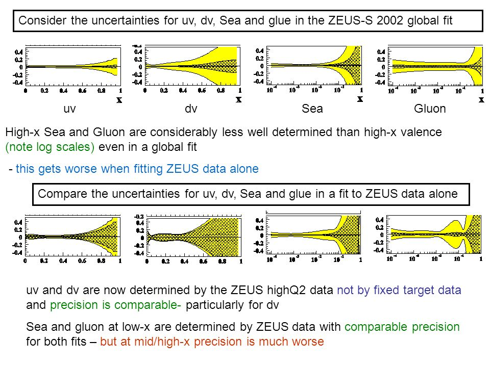 Consider the uncertainties for uv, dv, Sea and glue in the ZEUS-S 2002 global fit High-x Sea and Gluon are considerably less well determined than high-x valence (note log scales) even in a global fit - this gets worse when fitting ZEUS data alone uvdvSeaGluon uv and dv are now determined by the ZEUS highQ2 data not by fixed target data and precision is comparable- particularly for dv Sea and gluon at low-x are determined by ZEUS data with comparable precision for both fits – but at mid/high-x precision is much worse Compare the uncertainties for uv, dv, Sea and glue in a fit to ZEUS data alone