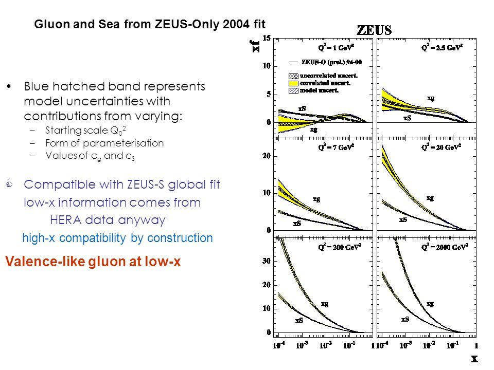 Blue hatched band represents model uncertainties with contributions from varying: –Starting scale Q 0 2 –Form of parameterisation –Values of c g and c S  Compatible with ZEUS-S global fit low-x information comes from HERA data anyway high-x compatibility by construction Valence-like gluon at low-x Gluon and Sea from ZEUS-Only 2004 fit