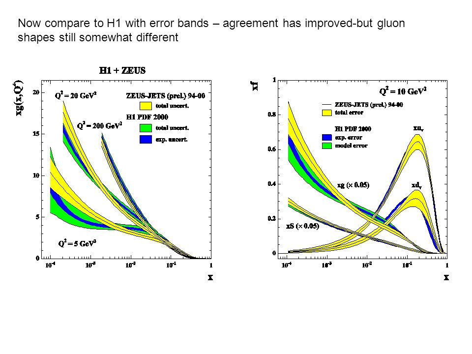 Now compare to H1 with error bands – agreement has improved-but gluon shapes still somewhat different