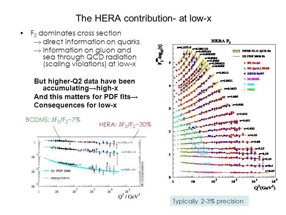 The HERA contribution- at low-x F 2 dominates cross section  direct information on quarks  Information on gluon and sea through QCD radiation (scaling violations) at low-x But higher-Q2 data have been accumulating→high-x And this matters for PDF fits→ Consequences for low-x BCDMS:  F 2 /F 2 ~7% HERA:  F 2 /F 2 ~30% Typically 2-3% precision