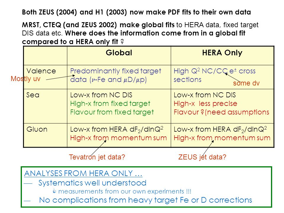 ANALYSES FROM HERA ONLY …  Systematics well understood  measurements from our own experiments !!.