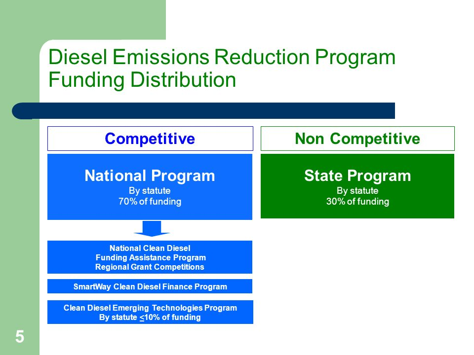 5 Diesel Emissions Reduction Program Funding Distribution State Program By statute 30% of funding Clean Diesel Emerging Technologies Program By statute <10% of funding National Program By statute 70% of funding National Clean Diesel Funding Assistance Program Regional Grant Competitions SmartWay Clean Diesel Finance Program CompetitiveNon Competitive
