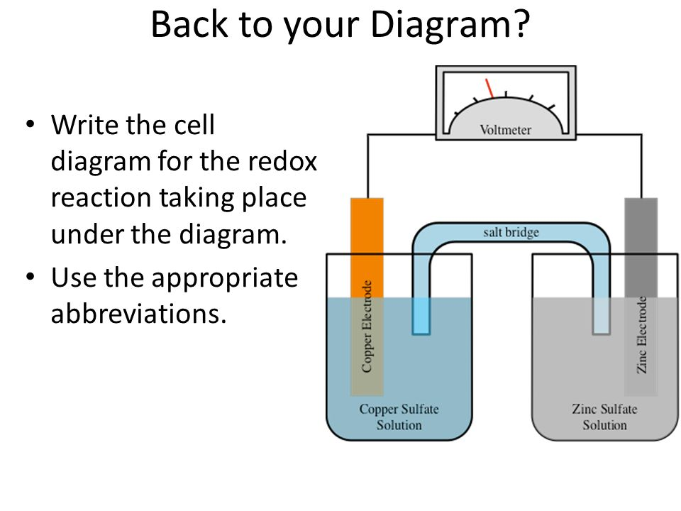 Voltaicgalvanic cells voltaic cells in spontaneous oxidation back to your diagram write the cell diagram for the redox reaction taking place under ccuart Image collections
