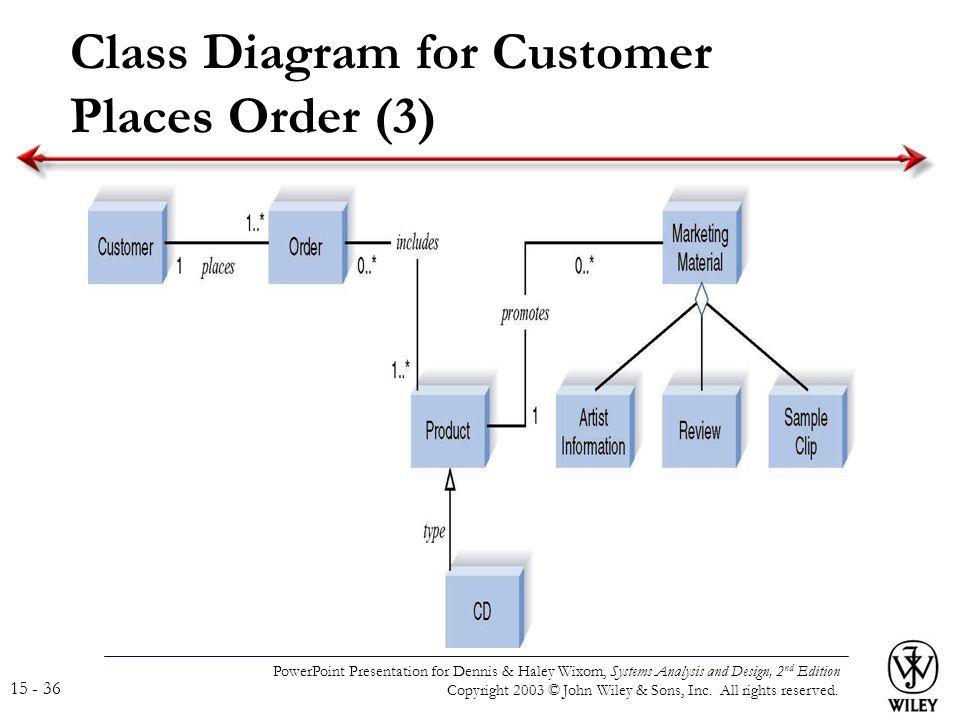 Powerpoint presentation for dennis haley wixom systems analysis 36 powerpoint presentation ccuart Images