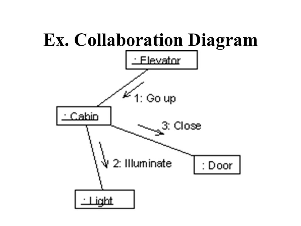 Collaboration Diagrams Csis3600 What Is A Collaboration Diagram