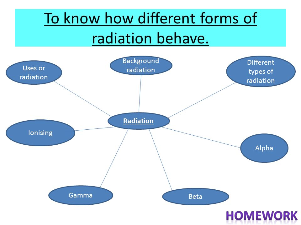 To Know How Different Forms Of Radiation Behave Who Am I 1t