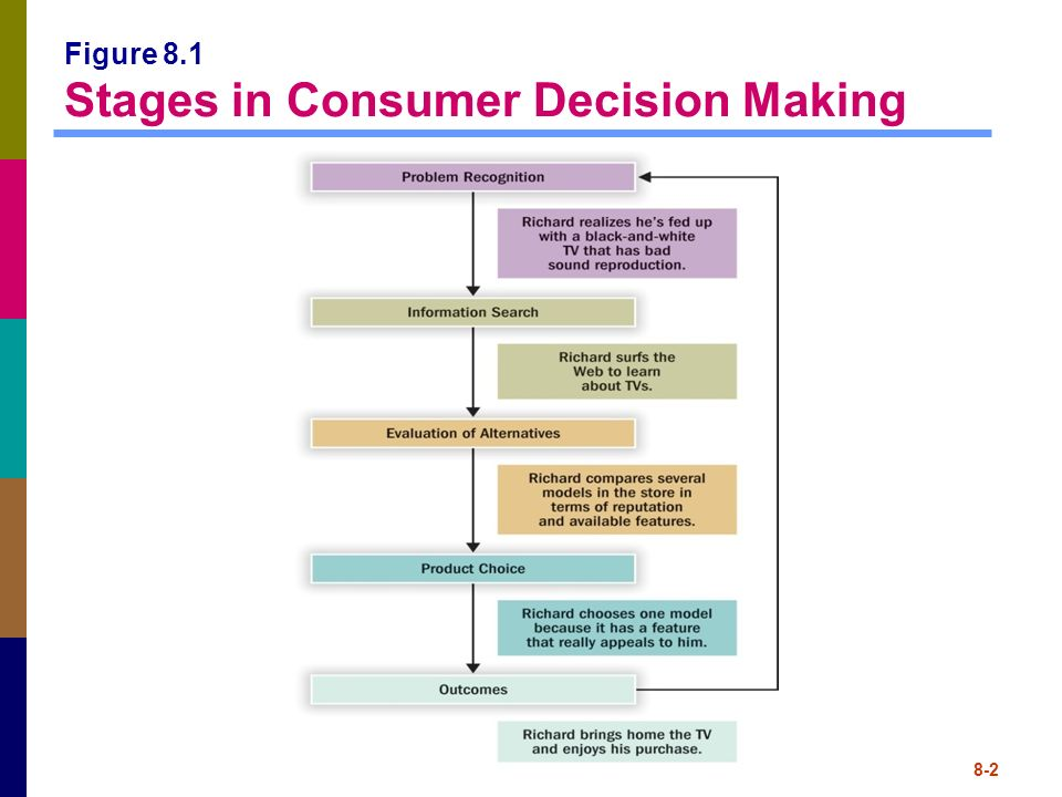 Image result for decision making consumer behavior