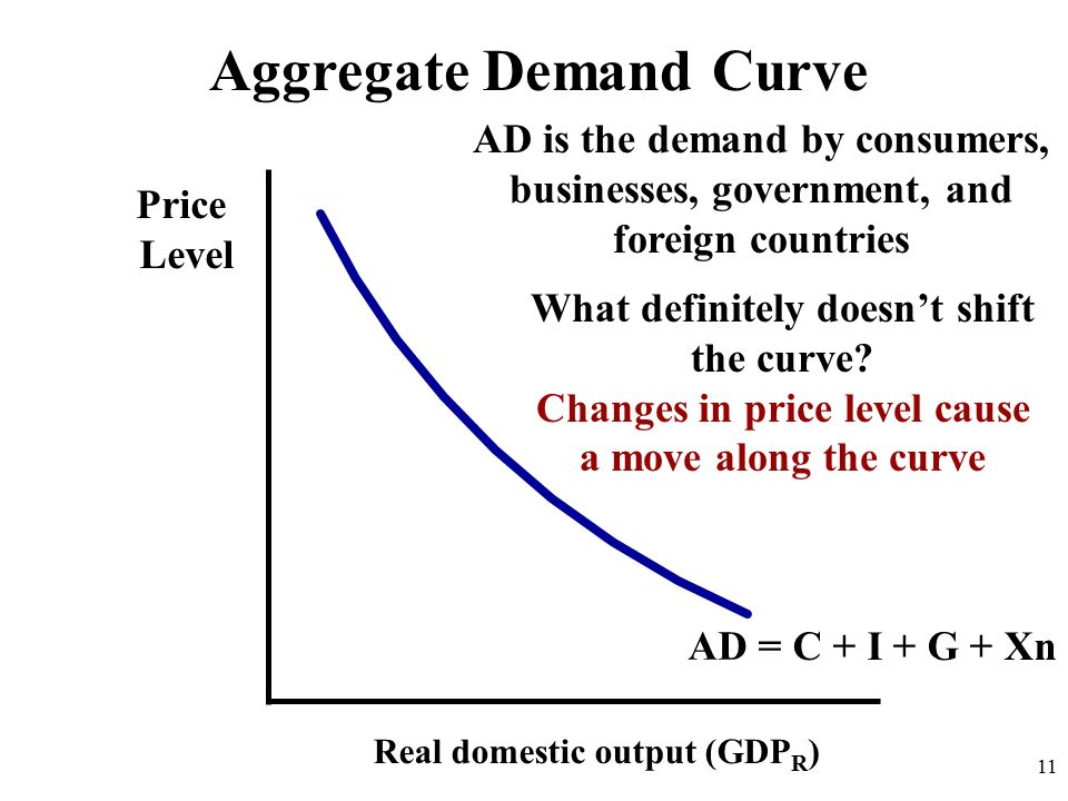 Aggregate Demand Curve Price Level Real domestic output (GDP R ) AD 11 AD is the demand by consumers, businesses, government, and foreign countries What definitely doesn't shift the curve.